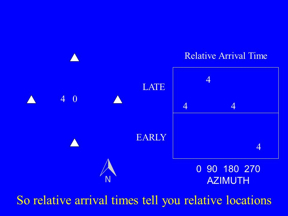 So relative arrival times tell you relative locations