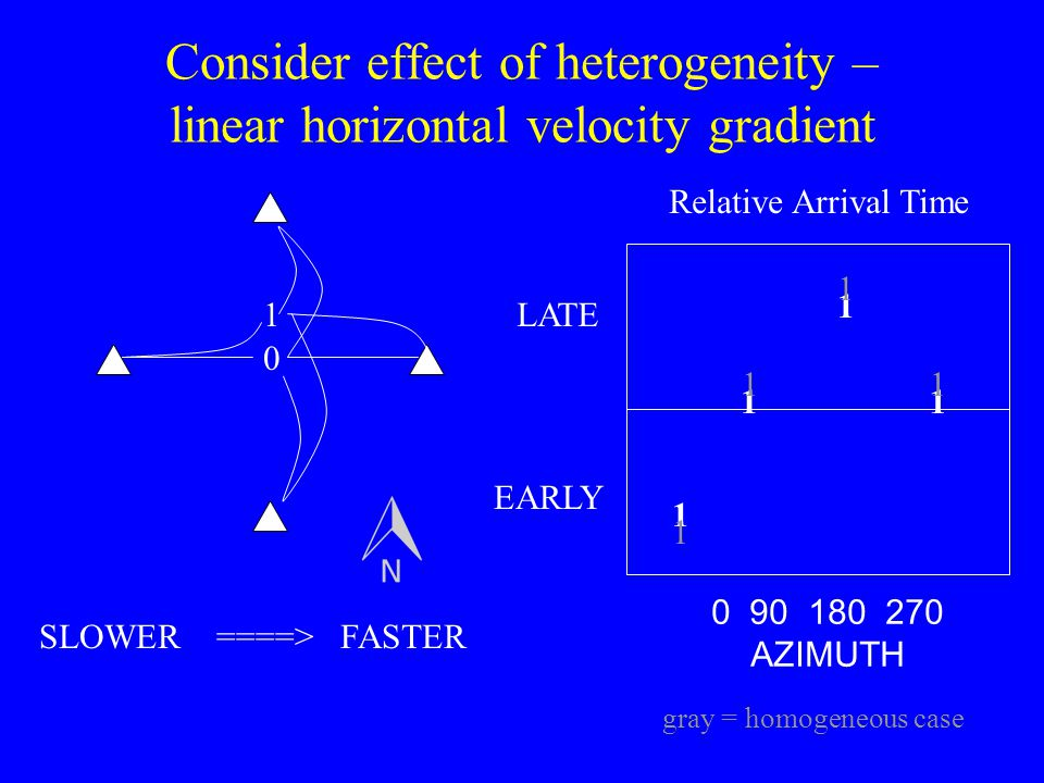 Consider effect of heterogeneity – linear horizontal velocity gradient
