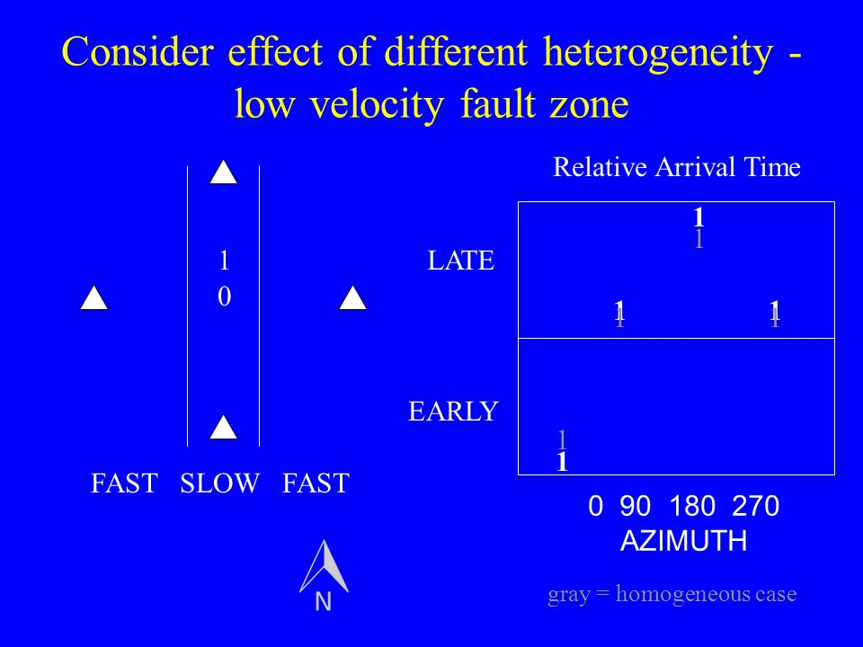 Consider effect of different heterogeneity - low velocity fault zone