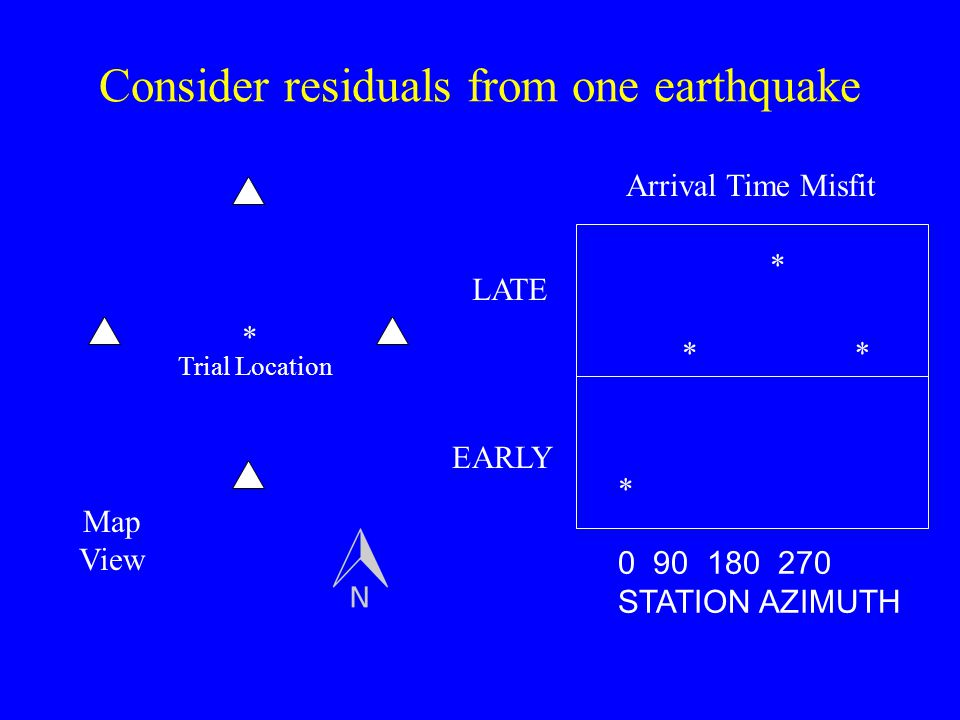 Consider residuals from one earthquake
