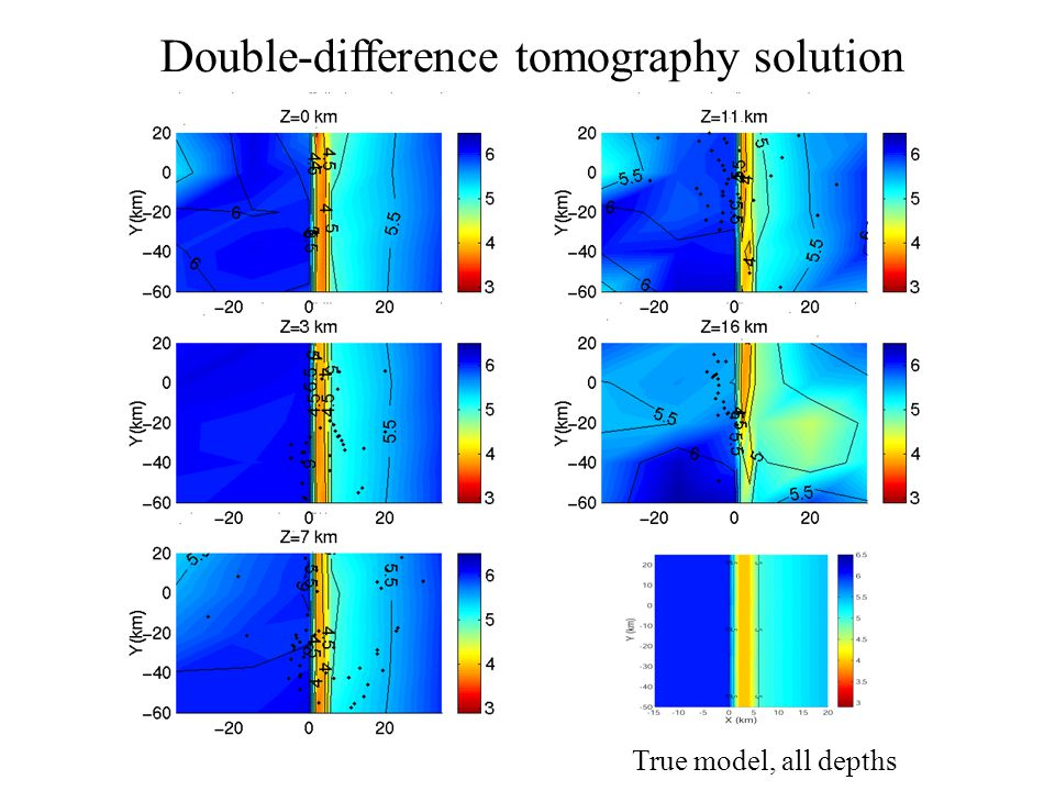 Double-difference tomography solution