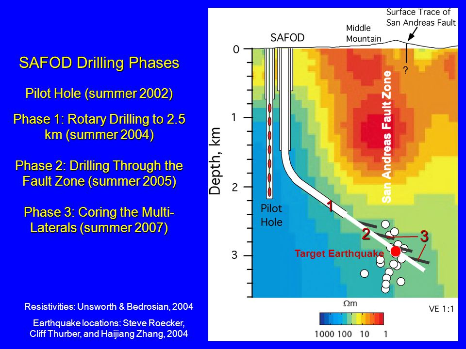 SAFOD Drilling Phases 1 2 3 Pilot Hole (summer 2002)