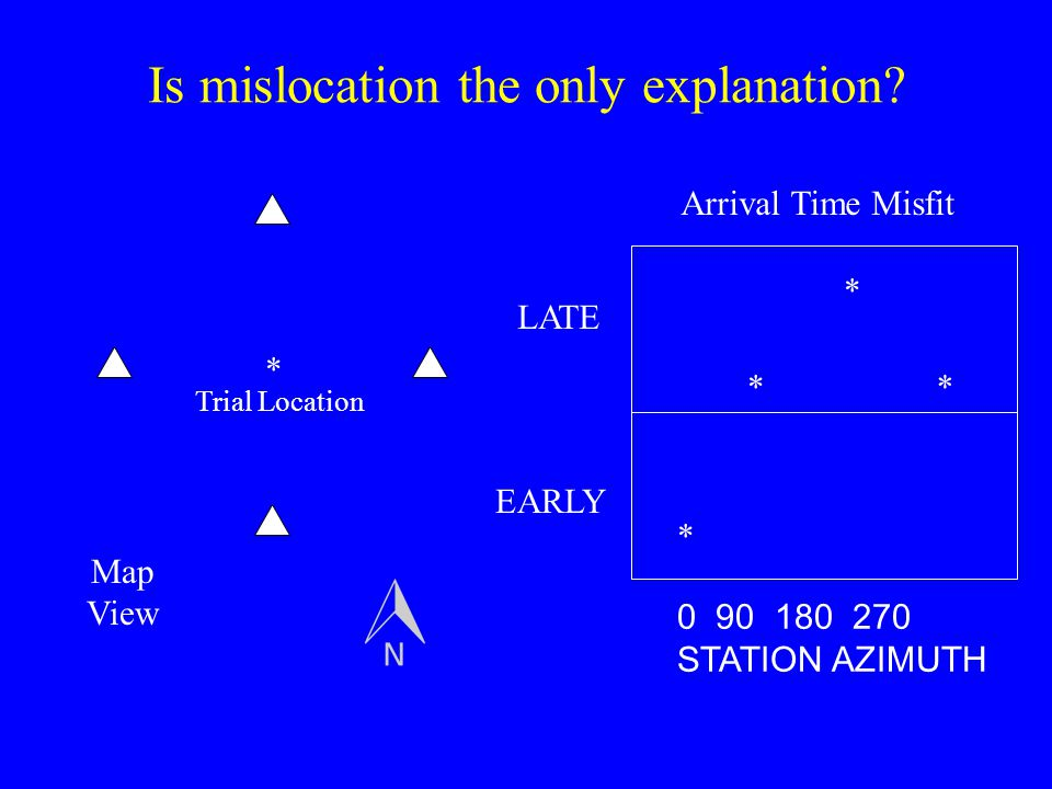 Is mislocation the only explanation