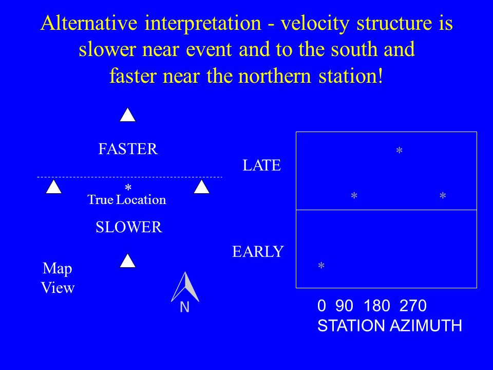 Alternative interpretation - velocity structure is slower near event and to the south and faster near the northern station!