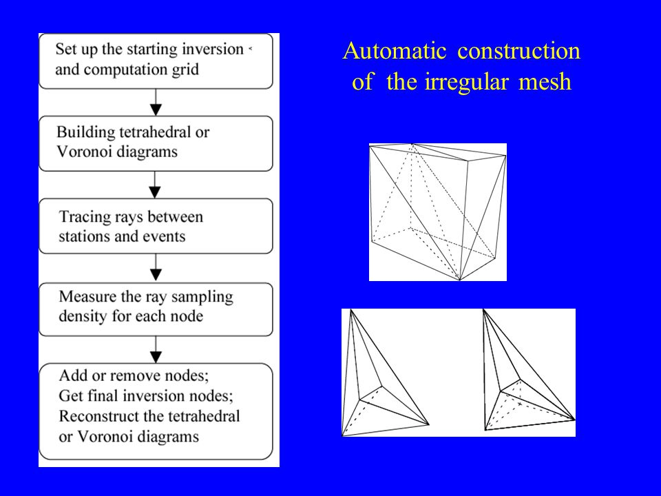 Automatic construction of the irregular mesh
