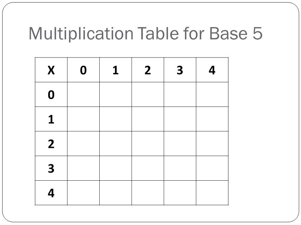 Multiplication Table for Base 5