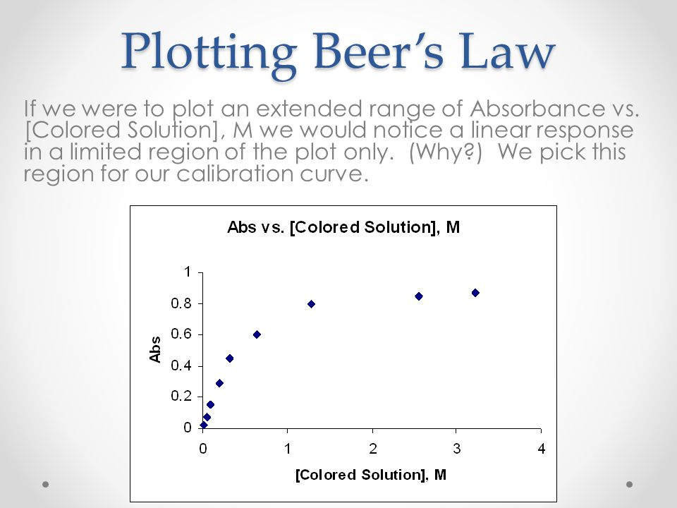 Plotting Beer's Law