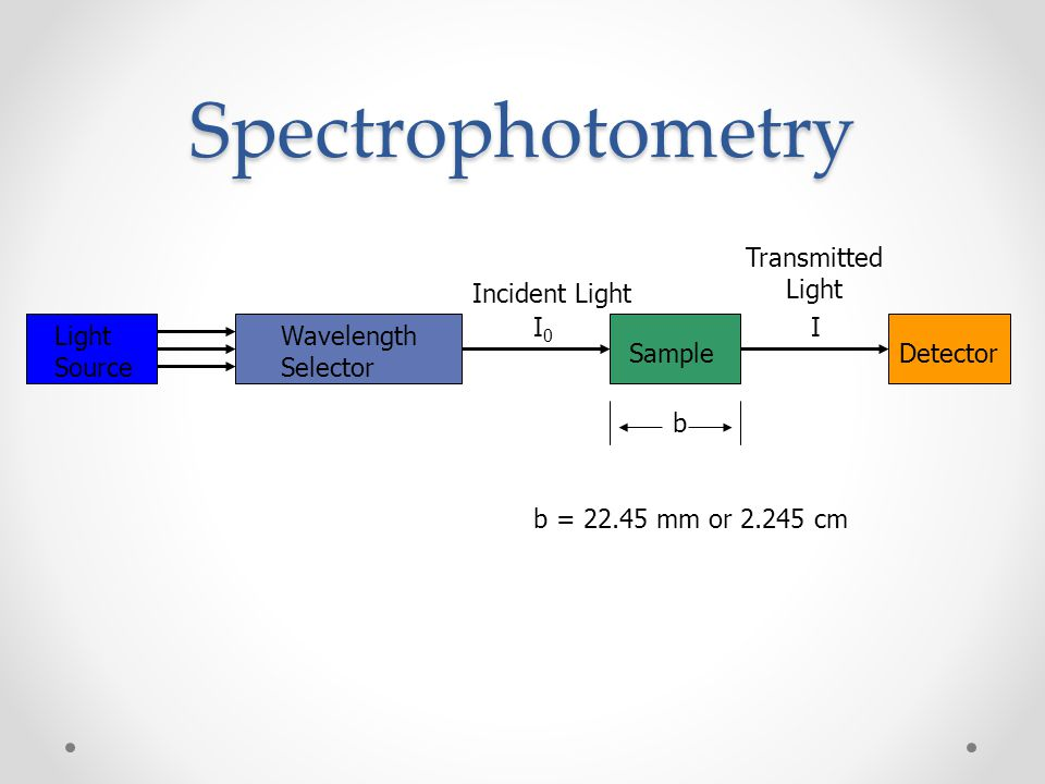 Spectrophotometry Transmitted Light Incident Light I0 I Light Source