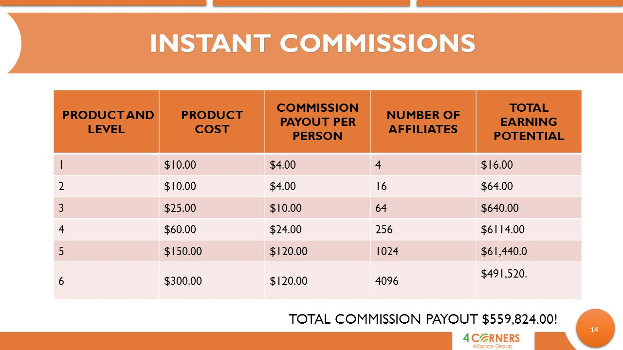 COMMISSION PAYOUT PER PERSON TOTAL EARNING POTENTIAL