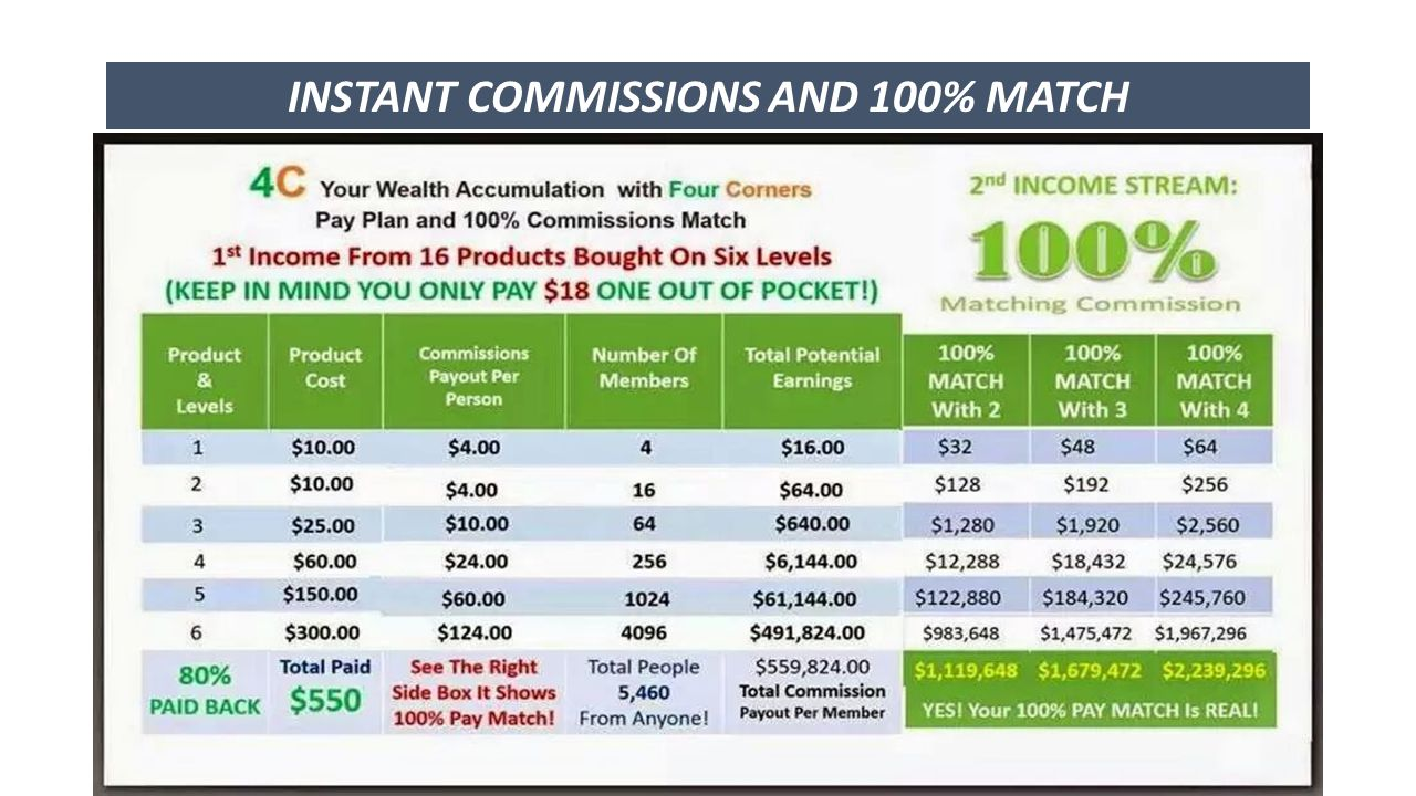 INSTANT COMMISSIONS AND 100% MATCH