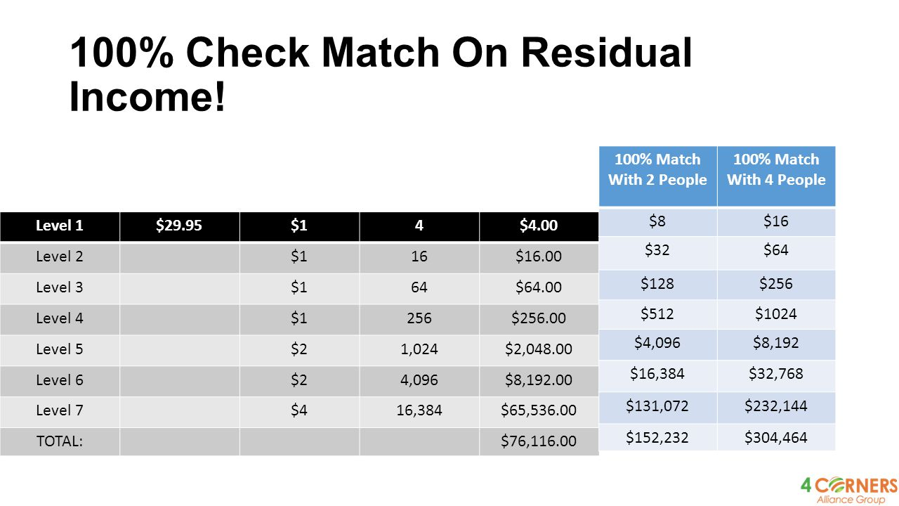 100% Check Match On Residual Income!