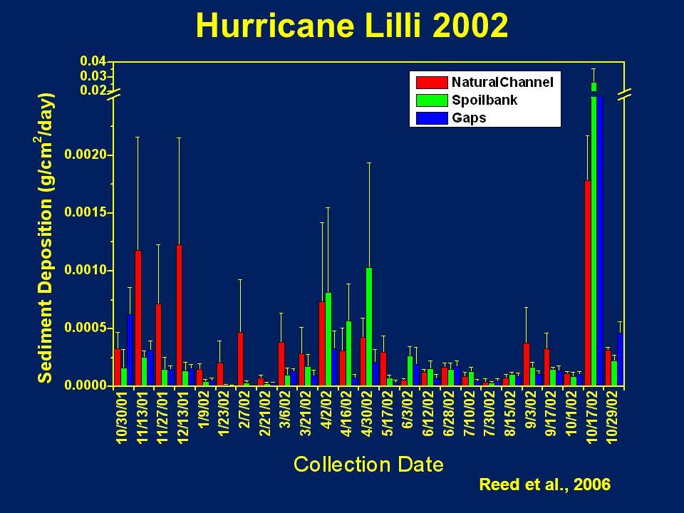 Hurricane Lilli 2002 Reed et al., 2006