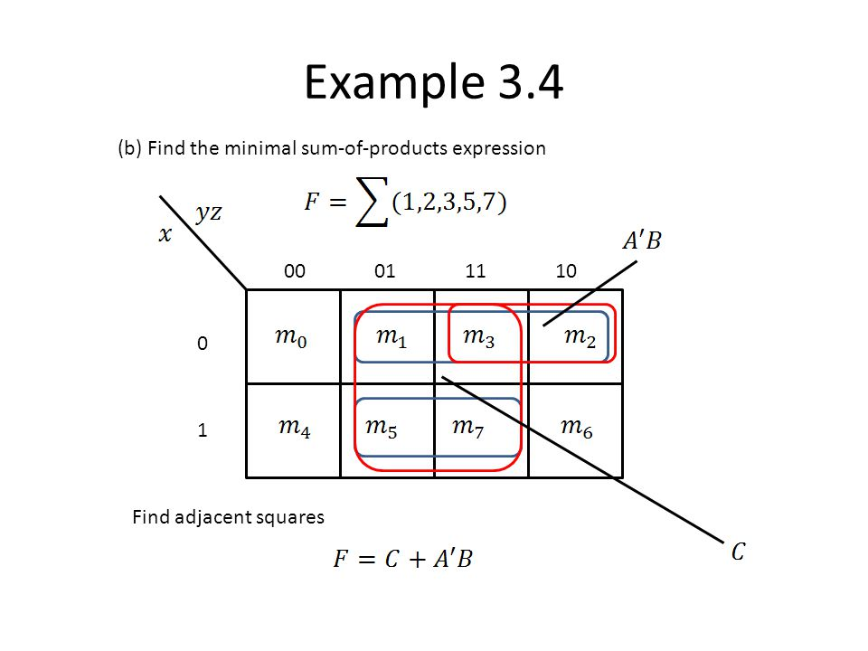 Example 3.4 (b) Find the minimal sum-of-products expression 00 01 11