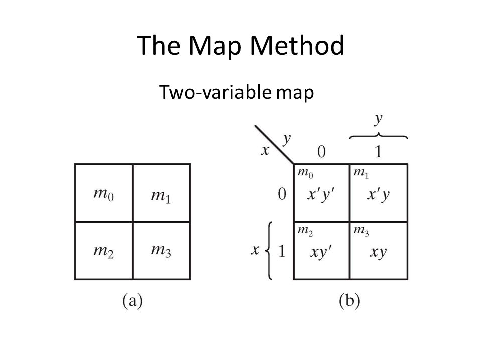 The Map Method Two-variable map