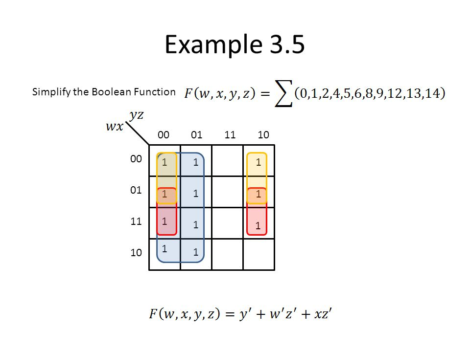 Example 3.5 Simplify the Boolean Function 00 01 11 10 1 1 1 1 1 1 1 1