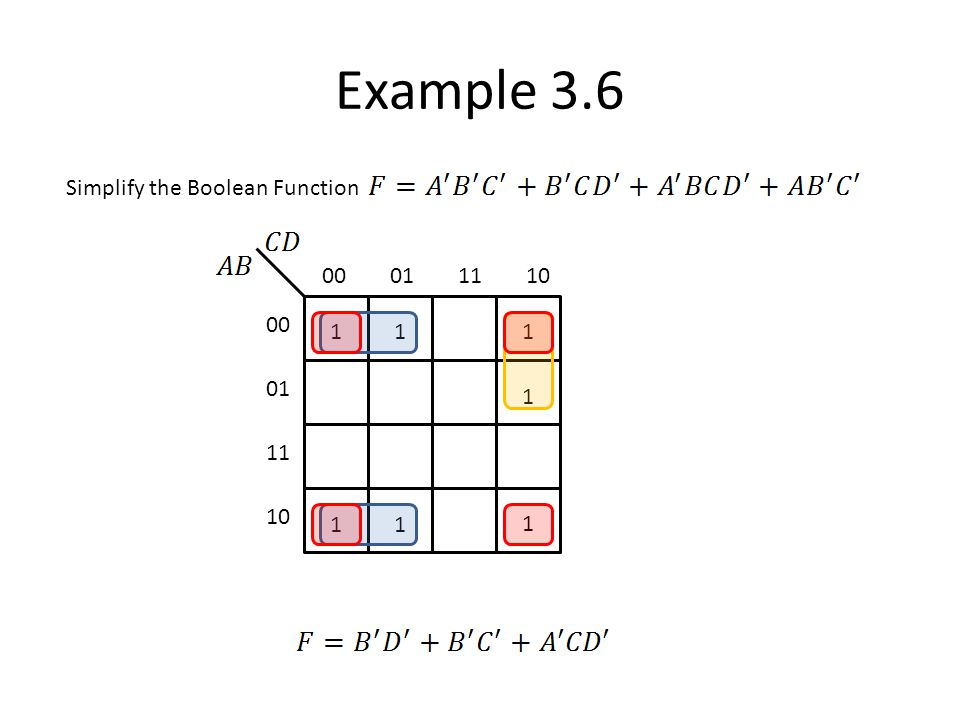 Example 3.6 Simplify the Boolean Function 00 01 11 10 1 1 1 1 1 1 1