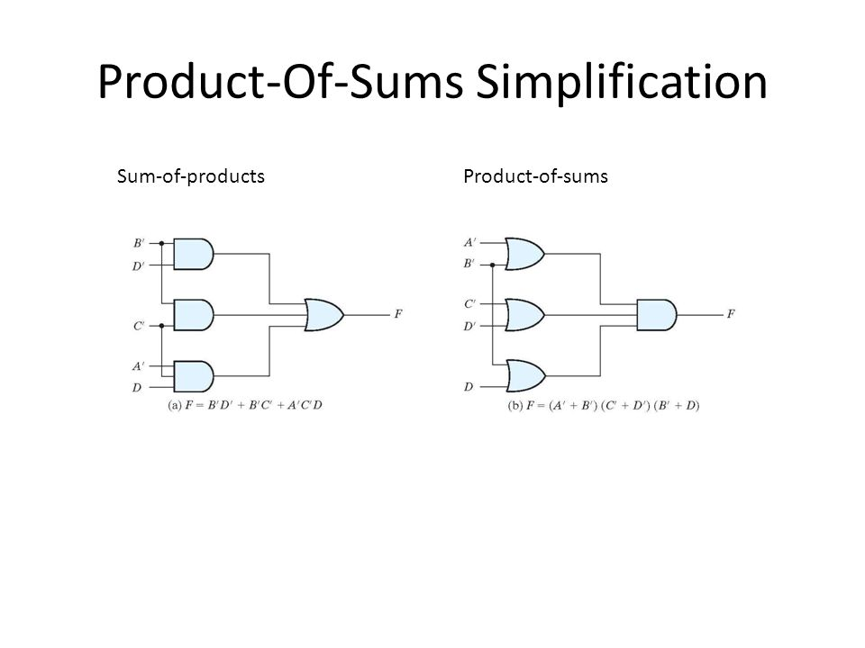 Product-Of-Sums Simplification