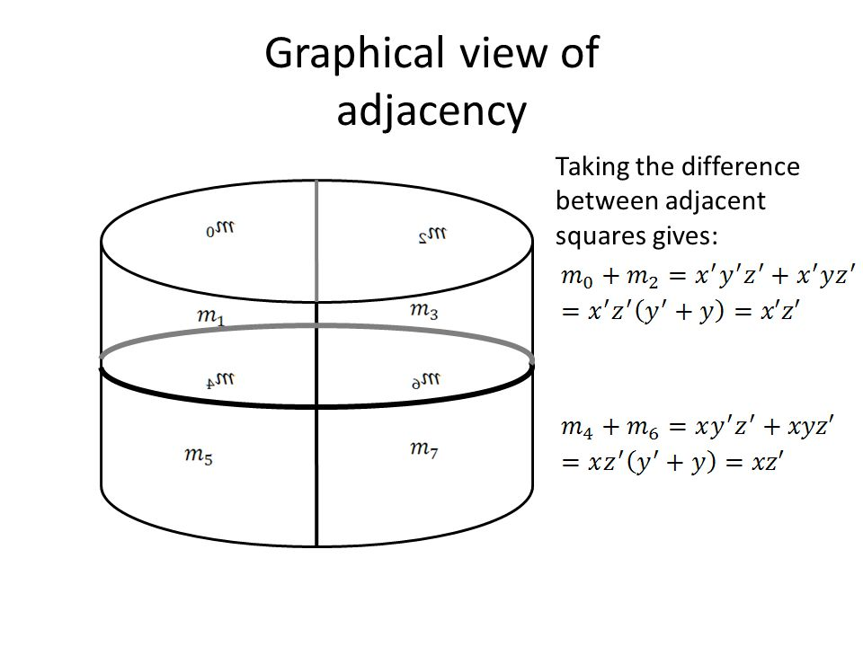 Graphical view of adjacency