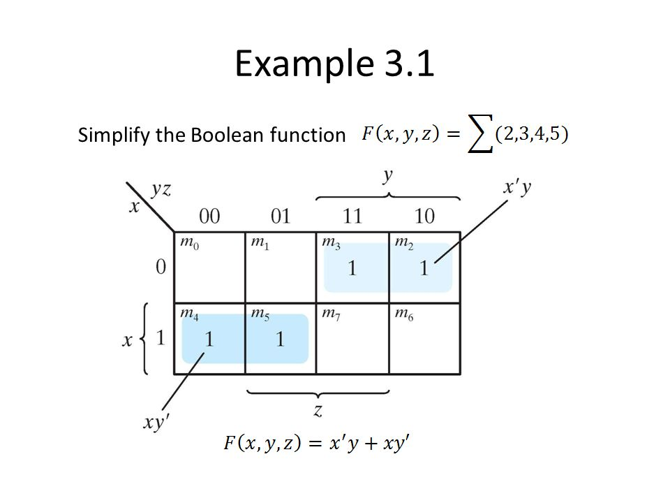 Example 3.1 Simplify the Boolean function