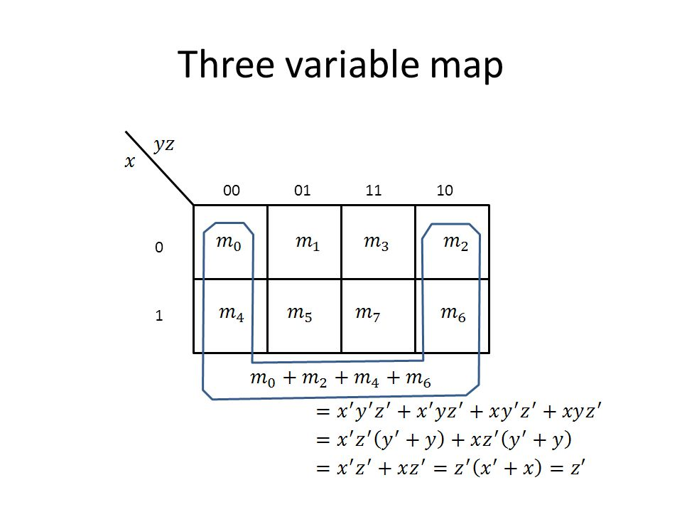 Three variable map 00 01 11 10 1