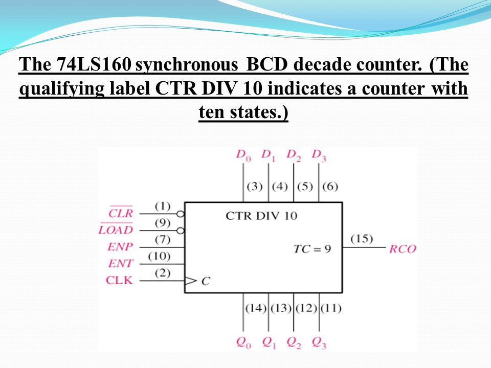 The 74LS160 synchronous BCD decade counter