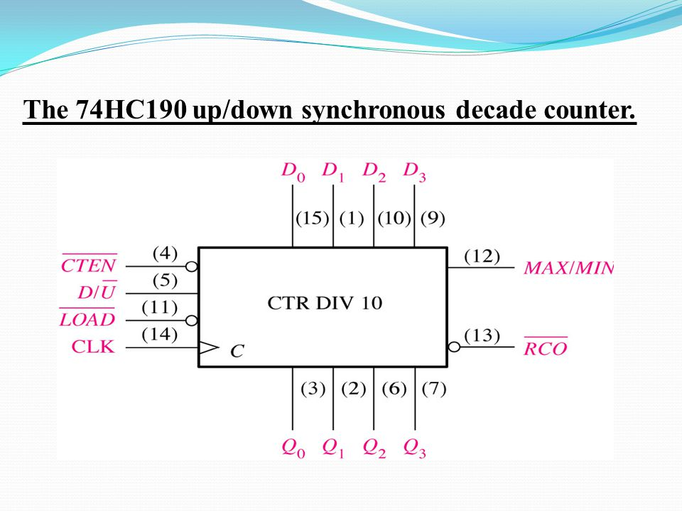 The 74HC190 up/down synchronous decade counter.
