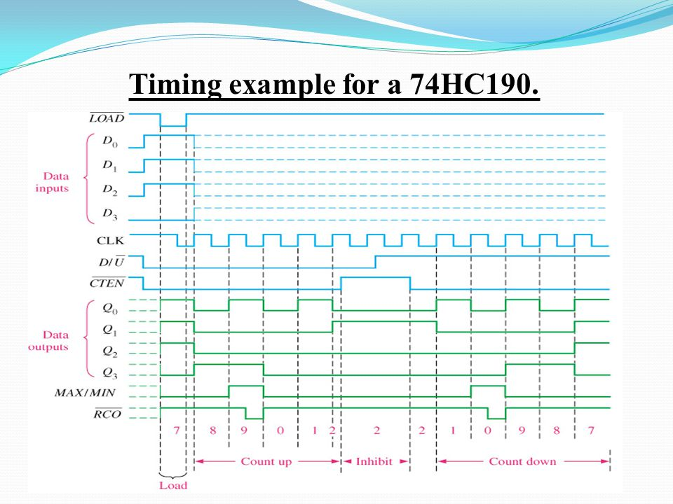 Timing example for a 74HC190.