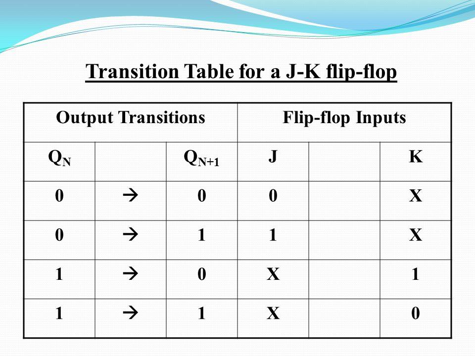 Transition Table for a J-K flip-flop