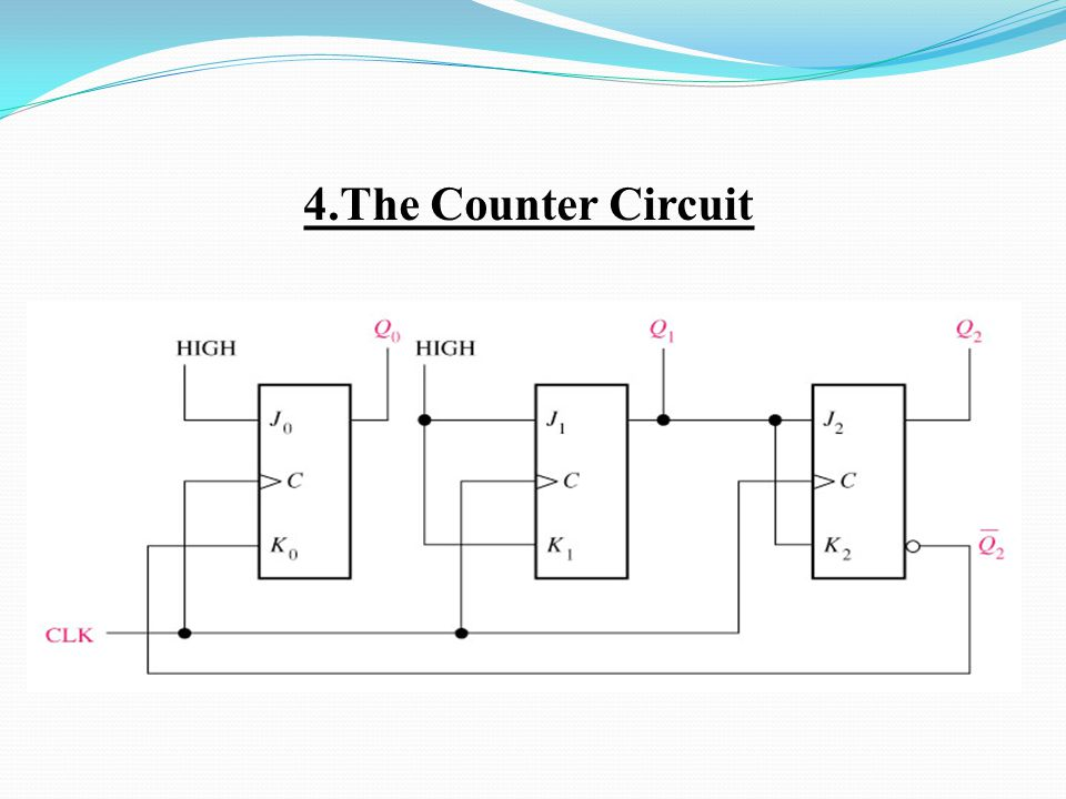 4.The Counter Circuit