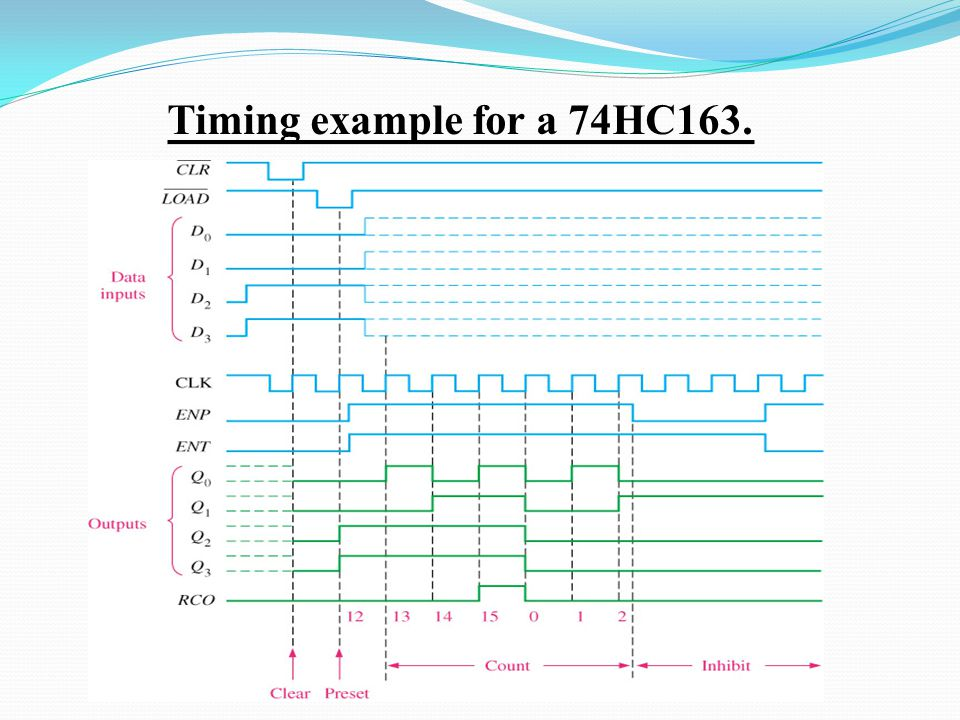 Timing example for a 74HC163.