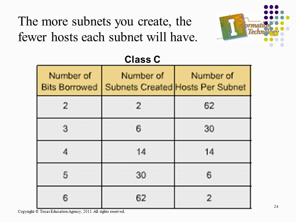 The more subnets you create, the fewer hosts each subnet will have.