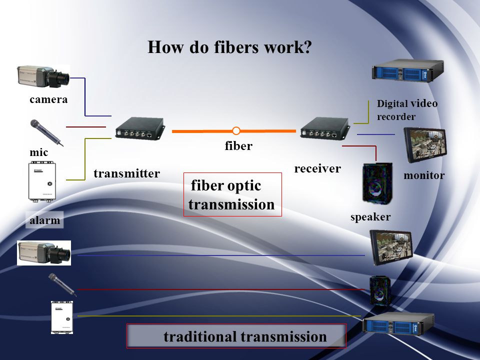 How do fibers work transmitter receiver camera fiber mic monitor