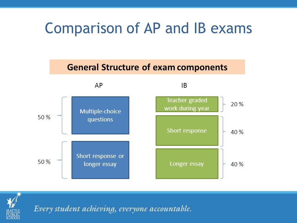 Comparison of AP and IB exams