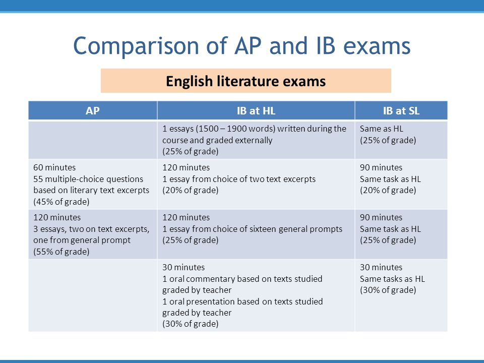 english ib group 1 comparison Ib paper 1 english ib english a: understanding and comparison of the texts • to what extent does the papers group 1: language a1 english higher level.
