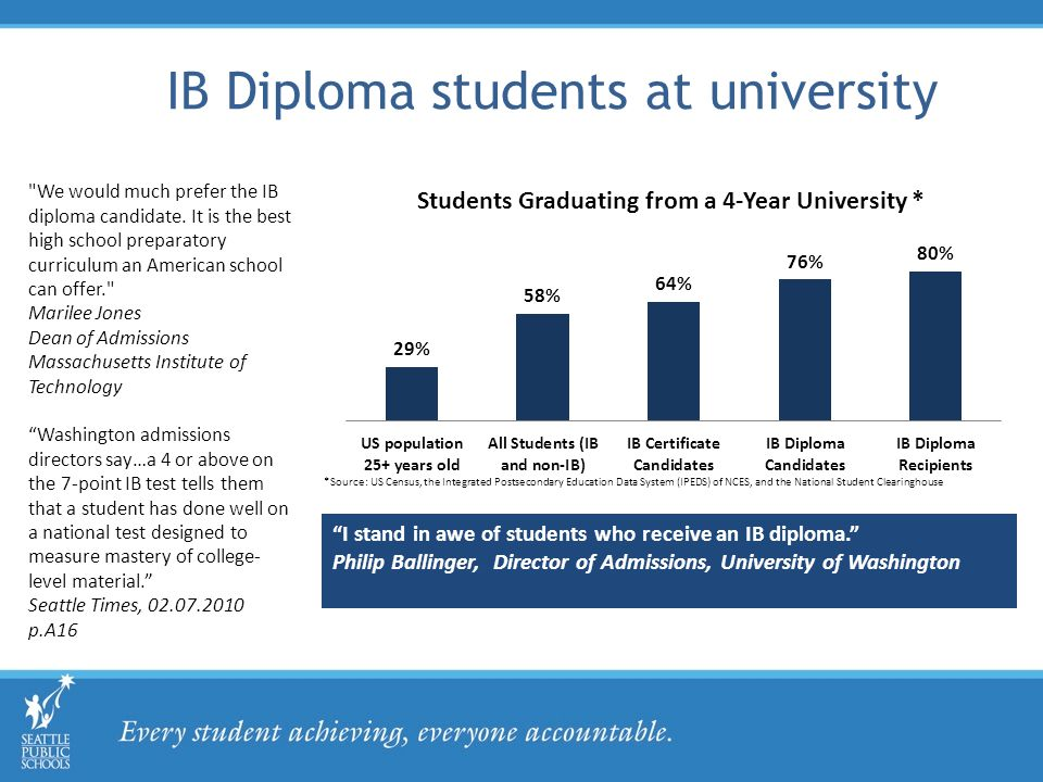 IB Diploma students at university