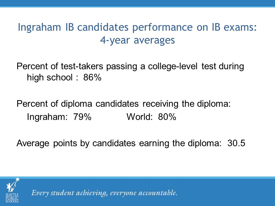 Ingraham IB candidates performance on IB exams: 4-year averages