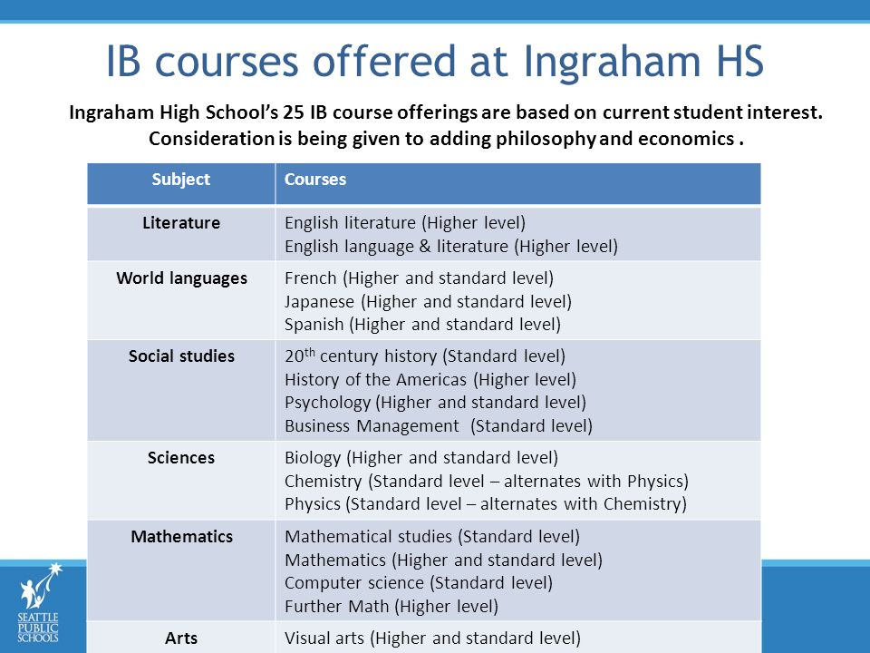 IB courses offered at Ingraham HS