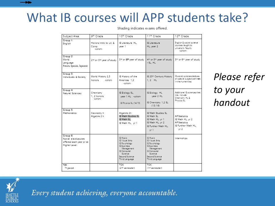 What IB courses will APP students take