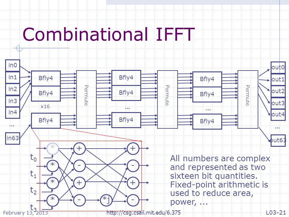 Combinational IFFT … * + - *j t2 t0 t3 t1