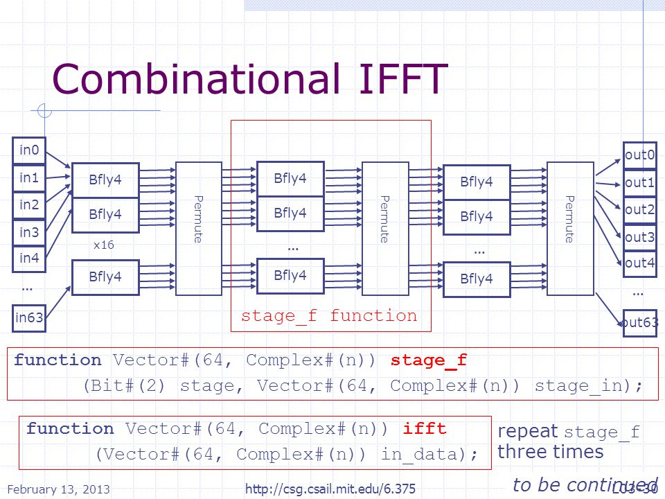 Combinational IFFT … stage_f function