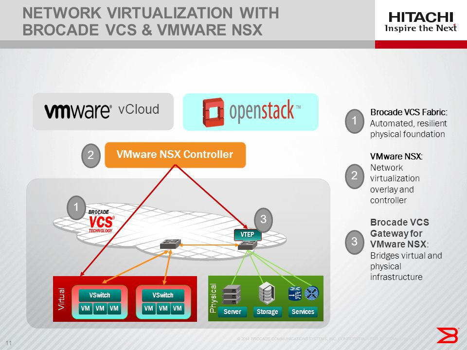 Network Virtualization with Brocade VCS & VMware NSX