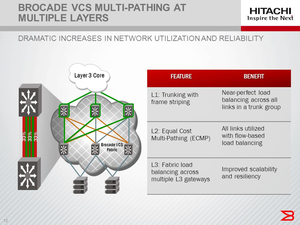 Brocade VCS Multi-pathing at Multiple Layers