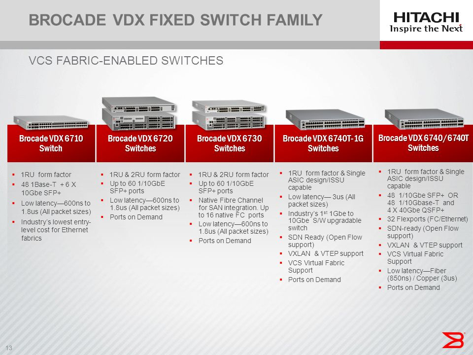 Brocade VDX Fixed Switch Family