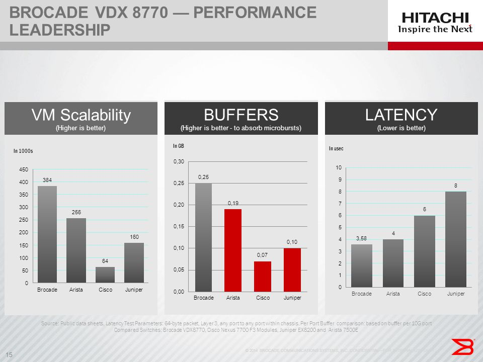 Brocade VDX 8770 — Performance Leadership