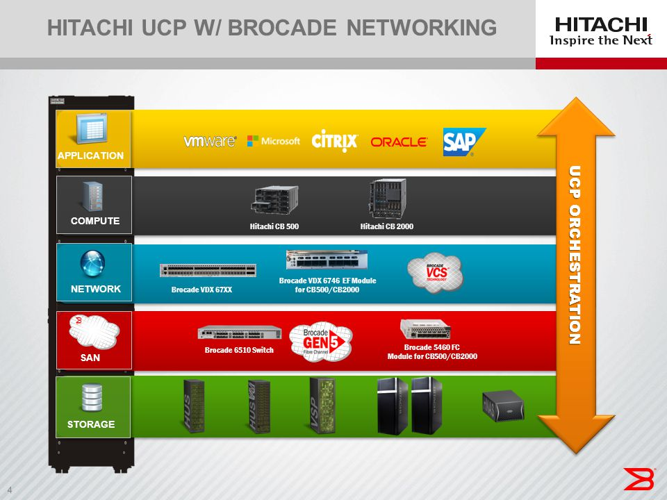 Hitachi ucp w/ Brocade networking
