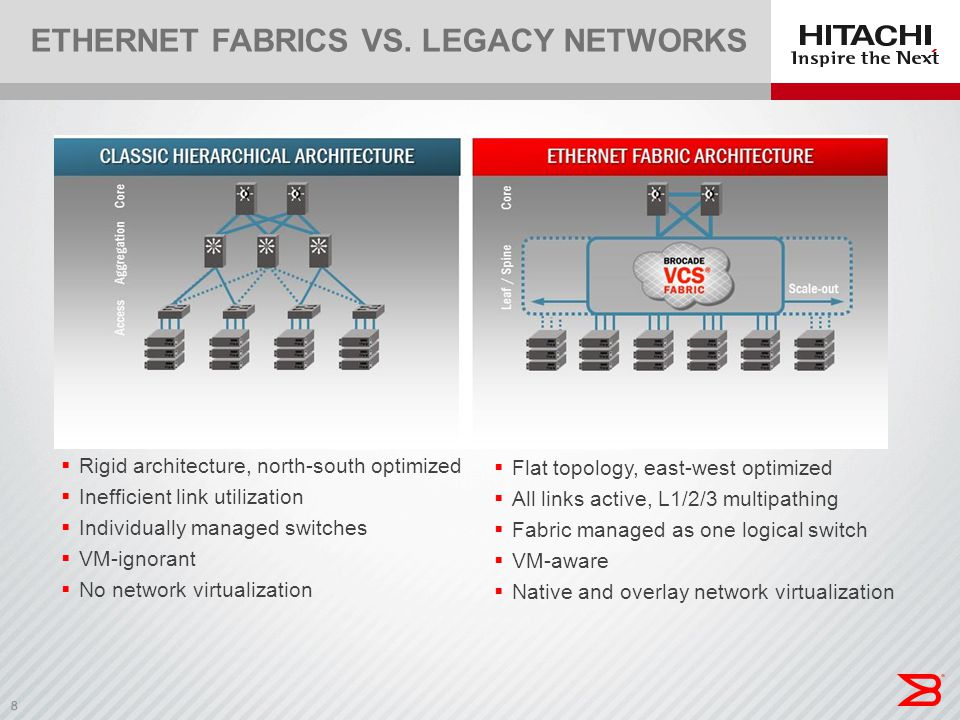 Ethernet Fabrics VS. Legacy networks