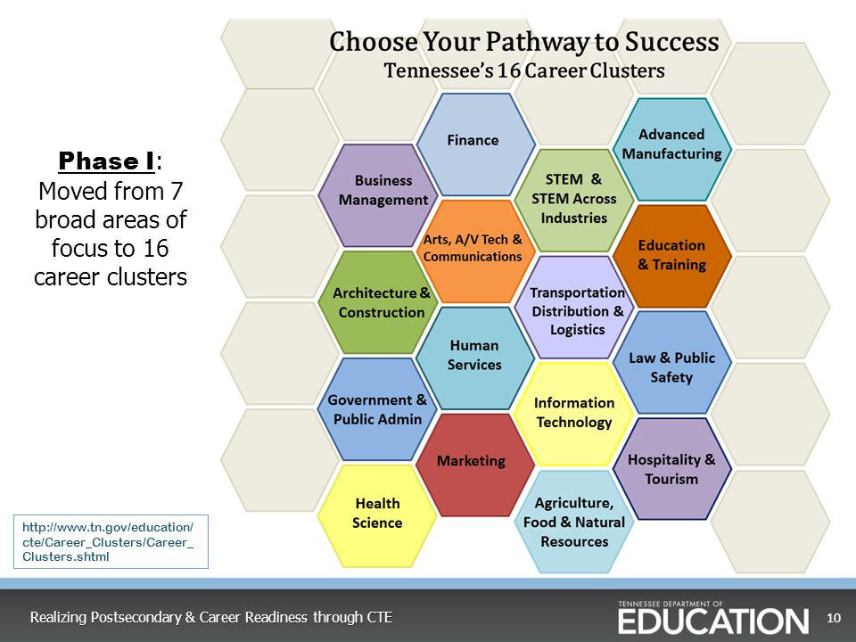 Moved from 7 broad areas of focus to 16 career clusters