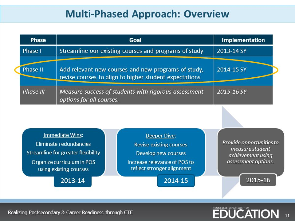 Multi-Phased Approach: Overview