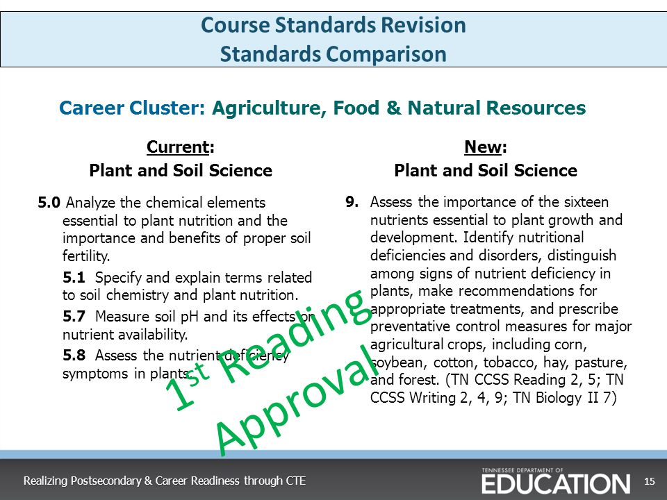 Career Cluster: Agriculture, Food & Natural Resources