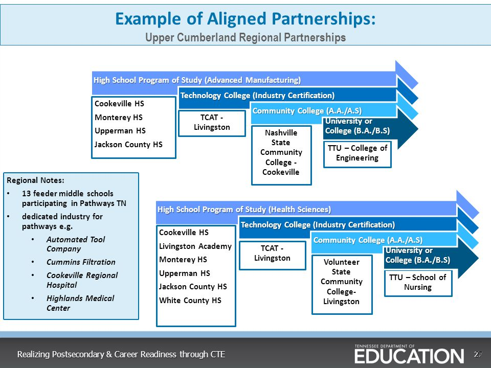 Example of Aligned Partnerships: